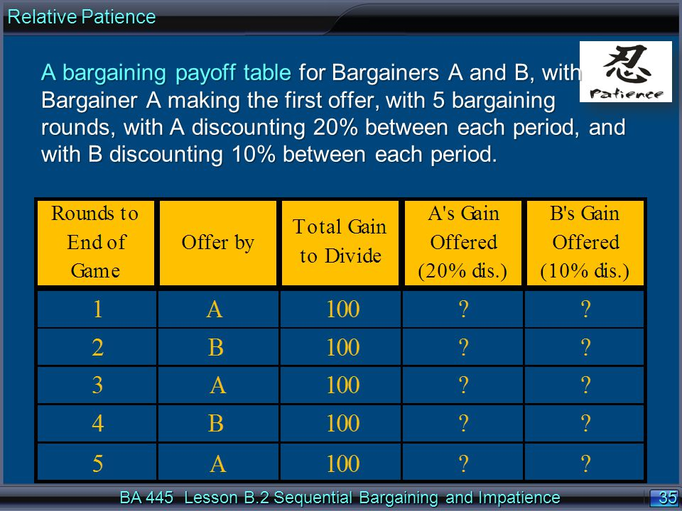 35 BA 445 Lesson B.2 Sequential Bargaining and Impatience A bargaining payoff table for Bargainers A and B, with Bargainer A making the first offer, with 5 bargaining rounds, with A discounting 20% between each period, and with B discounting 10% between each period.