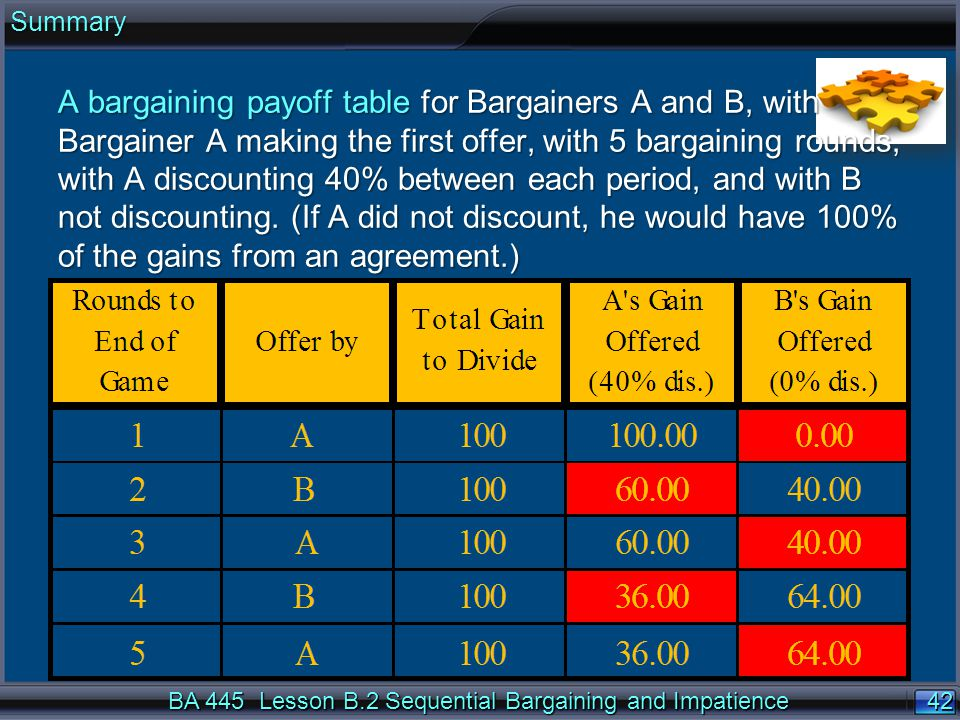 42 BA 445 Lesson B.2 Sequential Bargaining and Impatience A bargaining payoff table for Bargainers A and B, with Bargainer A making the first offer, with 5 bargaining rounds, with A discounting 40% between each period, and with B not discounting.