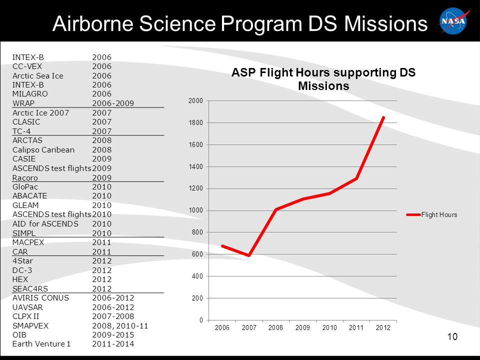 10 Airborne Science Program DS Missions INTEX-B2006 CC-VEX2006 Arctic Sea Ice2006 INTEX-B2006 MILAGRO2006 WRAP2006-2009 Arctic Ice 20072007 CLASIC2007 TC-42007 ARCTAS2008 Calipso Caribean2008 CASIE2009 ASCENDS test flights2009 Racoro2009 GloPac2010 ABACATE2010 GLEAM2010 ASCENDS test flights2010 AID for ASCENDS2010 SIMPL2010 MACPEX2011 CAR2011 4Star2012 DC-32012 HEX2012 SEAC4RS2012 AVIRIS CONUS2006-2012 UAVSAR2006-2012 CLPX II2007-2008 SMAPVEX2008, 2010-11 OIB2009-2015 Earth Venture 12011-2014