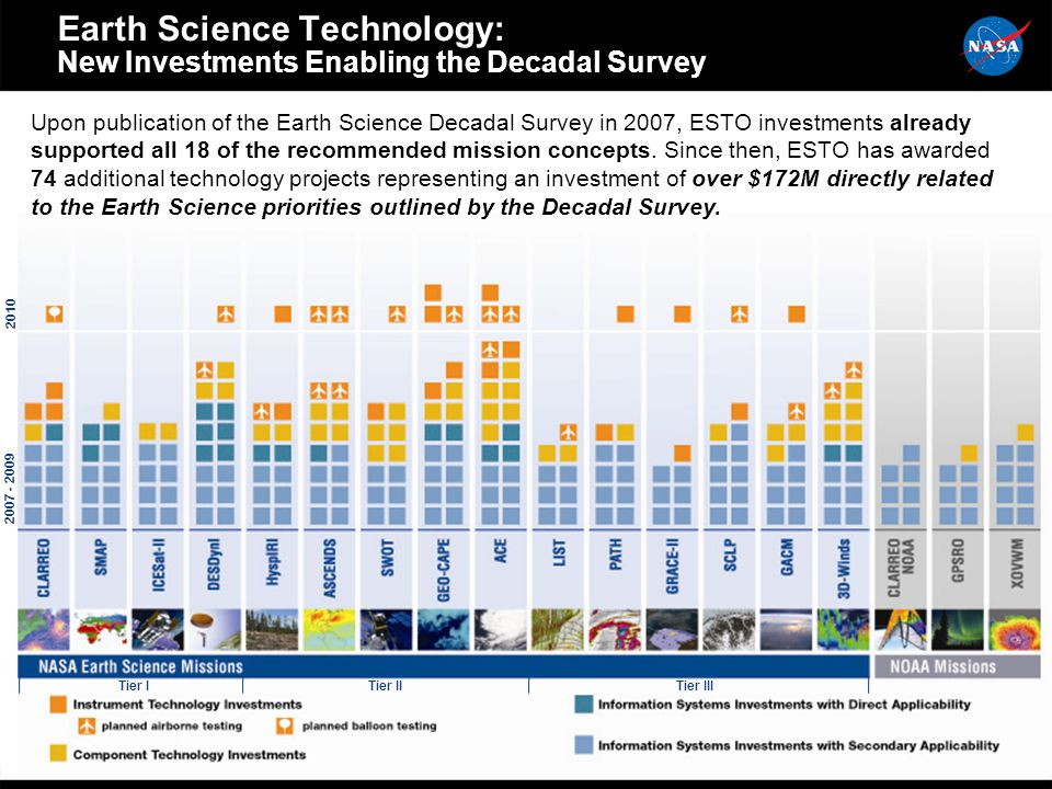 Earth Science Technology: New Investments Enabling the Decadal Survey Upon publication of the Earth Science Decadal Survey in 2007, ESTO investments already supported all 18 of the recommended mission concepts.