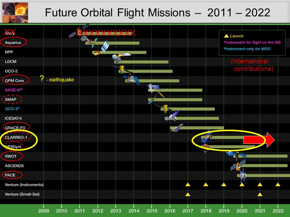 8 VENTURE-CLASS UPDATE/STATUS Venture-Class is a Tier-I Decadal Survey recommendation – Science-driven, PI-led, competitively selected, cost- and schedule- constrained, regularly solicited, orbital and suborbital – Venture-class investigations complement the systematic missions identified in the Decadal Survey, and provide flexibility to accommodate scientific advances and new implementation approaches Venture-Class is fully funded, with 3 strands – EV-1: suborbital/airborne investigations (5 years duration) o Solicited in FY09 (selections in FY10) and every 4 years o 5 investigations selected; flights beginning in FY11 – EV-2: small complete missions (5 years duration) o Solicited in FY11 (selections in FY12) and every 4 years o Small-sat or stand-alone payload for MoO; $150M total development cost o Final AO release in May, 2011 – EV-Instrument: Spaceborne instruments for flight on MoO (5 years dev.) o Solicited in FY11 (selections in FY12) and annually thereafter o Final AO release in 2 nd half of FY11 o ~$90M development costs, accommodation costs budgeted separately o Common Instrument Interface specs being developed