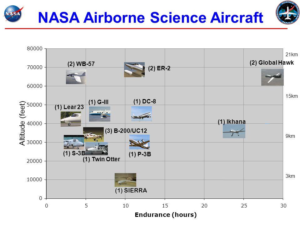 NASA Airborne Science Aircraft (1) SIERRA Altitude (feet) 60000 70000 80000 051015202530 Endurance (hours) (2) ER-2 (2) WB-57 (1) S-3B (3) B-200/UC12 (1) DC-8 (1) P-3B (1) Lear 23 (1) Twin Otter (1) Ikhana (2) Global Hawk (1) G-III 21km 15km 9km 3km