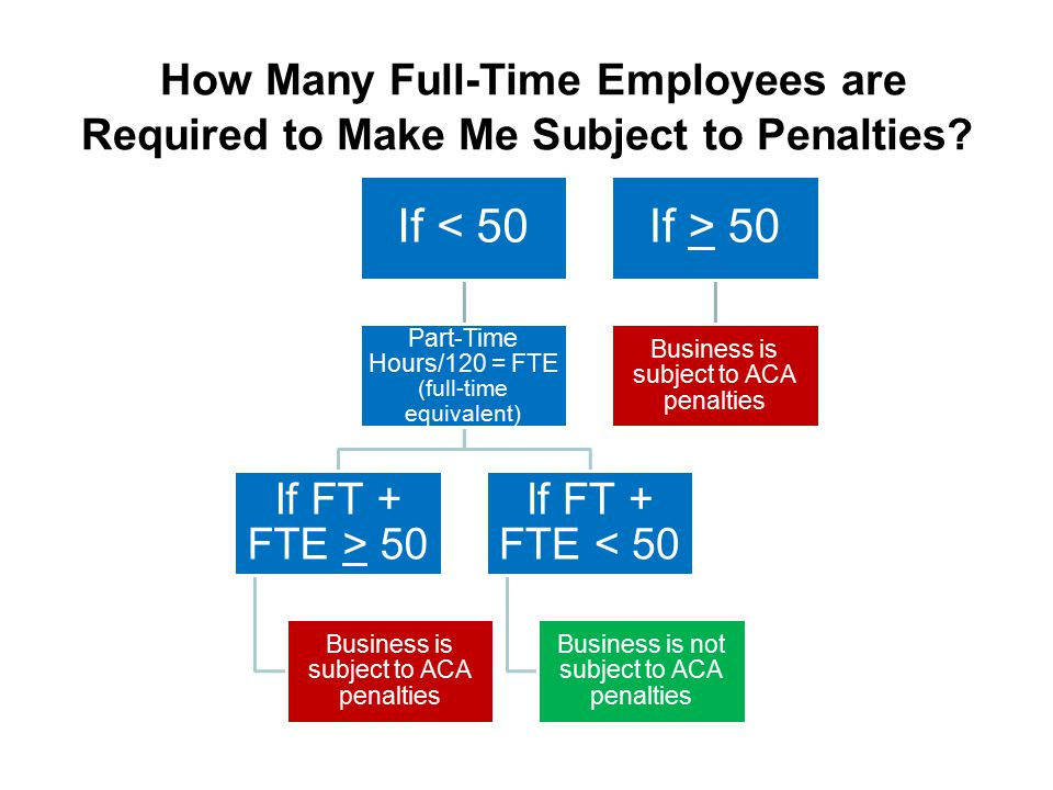 How Many Full-Time Employees are Required to Make Me Subject to Penalties? If < 50 Part-Time Hours/120 = FTE (full-time equivalent) If FT + FTE > 50 B