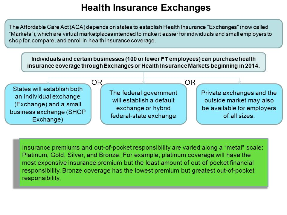 The Affordable Care Act (ACA) depends on states to establish Health Insurance