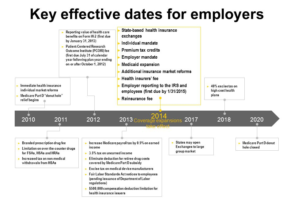Key effective dates for employers ► Reporting value of health care benefits on Form W-2 (first due by January 31, 2013) ► Patient-Centered Research Ou