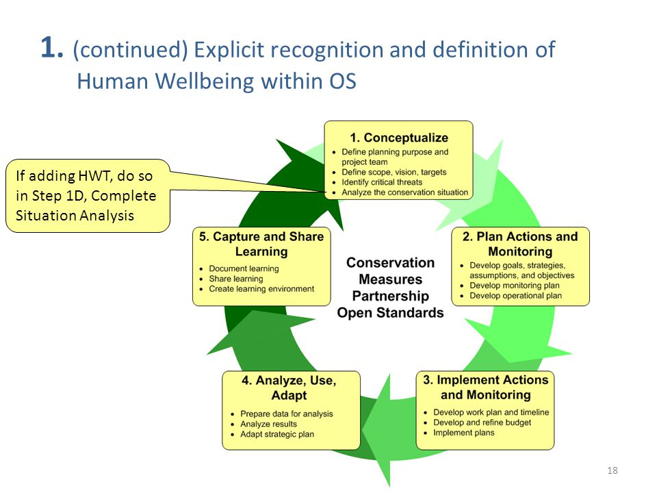 18 1. (continued) Explicit recognition and definition of Human Wellbeing within OS If adding HWT, do so in Step 1D, Complete Situation Analysis