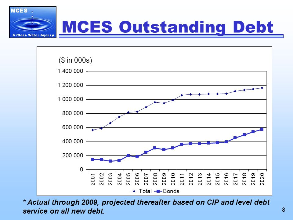 8 MCES Outstanding Debt * Actual through 2009, projected thereafter based on CIP and level debt service on all new debt.