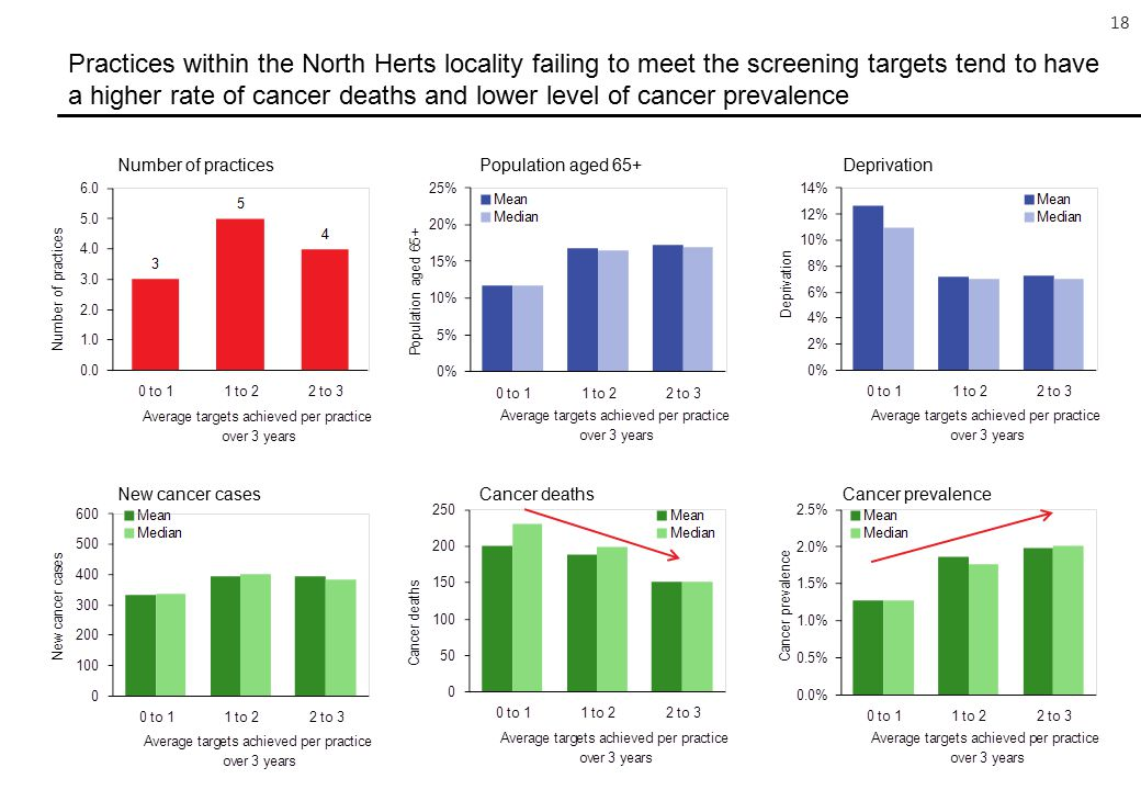 18 Practices within the North Herts locality failing to meet the screening targets tend to have a higher rate of cancer deaths and lower level of cancer prevalence Number of practicesPopulation aged 65+Deprivation New cancer casesCancer deathsCancer prevalence