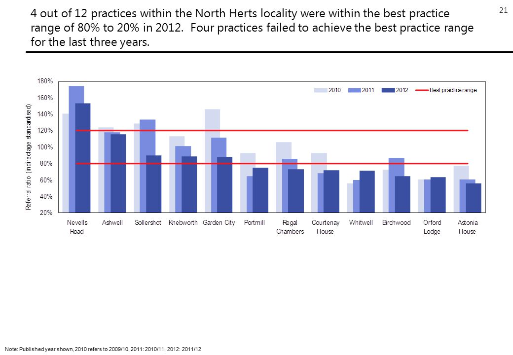 21 4 out of 12 practices within the North Herts locality were within the best practice range of 80% to 20% in 2012.