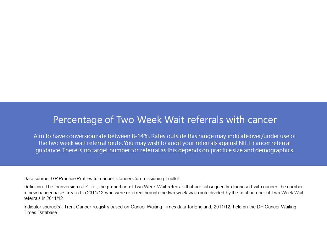 Percentage of Two Week Wait referrals with cancer Aim to have conversion rate between 8-14%.