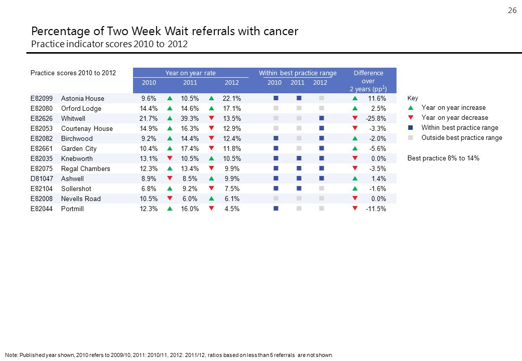 26 Percentage of Two Week Wait referrals with cancer Practice indicator scores 2010 to 2012 Note: Published year shown, 2010 refers to 2009/10, 2011: 2010/11, 2012: 2011/12, ratios based on less than 5 referrals are not shown.