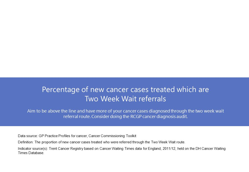 Percentage of new cancer cases treated which are Two Week Wait referrals Aim to be above the line and have more of your cancer cases diagnosed through the two week wait referral route.