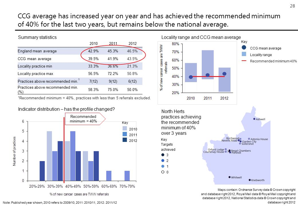 28 CCG average has increased year on year and has achieved the recommended minimum of 40% for the last two years, but remains below the national average.