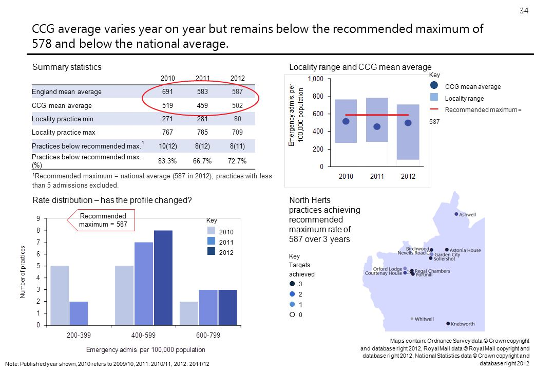 34 CCG average varies year on year but remains below the recommended maximum of 578 and below the national average.
