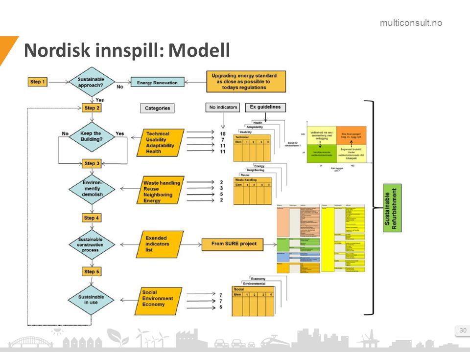 multiconsult.no 30 Nordisk innspill: Modell