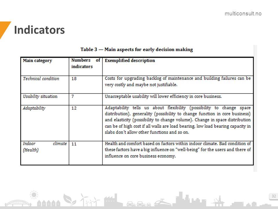 multiconsult.no 32 Indicators