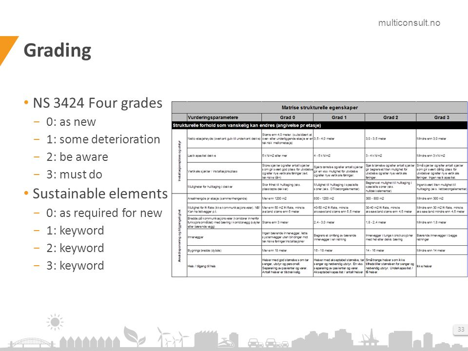 multiconsult.no 33 Grading NS 3424 Four grades ­ 0: as new ­ 1: some deterioration ­ 2: be aware ­ 3: must do Sustainable elements ­ 0: as required for new ­ 1: keyword ­ 2: keyword ­ 3: keyword