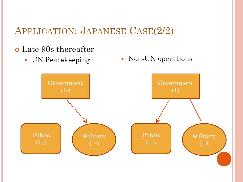 A PPLICATION : J APANESE C ASE (2/2) Late 90s thereafter UN Peacekeeping Non-UN operations Public (+-) Government (+-) Military (+-) Public (+-) Government (+) Military (+)