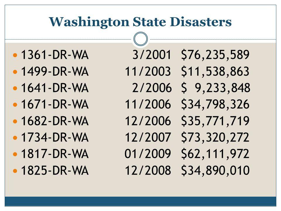 Washington State Disasters 1361-DR-WA 3/2001$76,235,589 1499-DR-WA11/2003$11,538,863 1641-DR-WA 2/2006$ 9,233,848 1671-DR-WA11/2006$34,798,326 1682-DR
