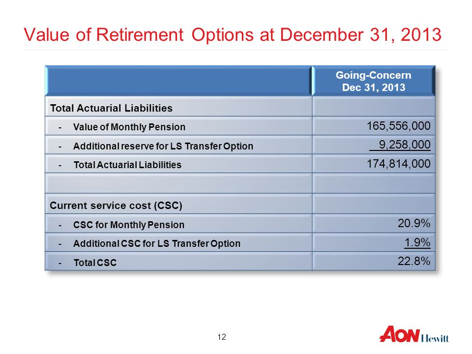 12 Value of Retirement Options at December 31, 2013
