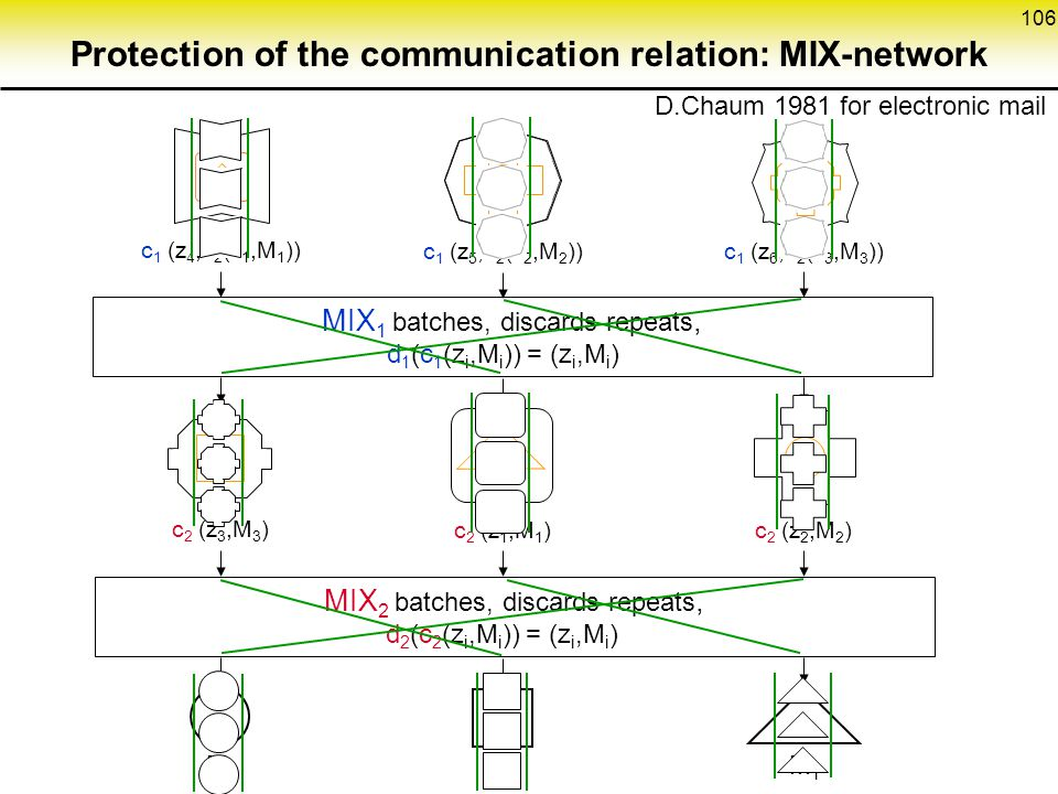106 Protection of the communication relation: MIX-network MIX 1 batches, discards repeats, MIX 2 batches, discards repeats, D.Chaum 1981 for electronic mail c 1 (z 4,c 2 (z 1,M 1 )) c 1 (z 5,c 2 (z 2,M 2 ))c 1 (z 6,c 2 (z 3,M 3 )) c 2 (z 3,M 3 ) c 2 (z 1,M 1 )c 2 (z 2,M 2 ) M2M2 M3M3 M1M1 d 1 (c 1 (z i,M i )) = (z i,M i ) d 2 (c 2 (z i,M i )) = (z i,M i )