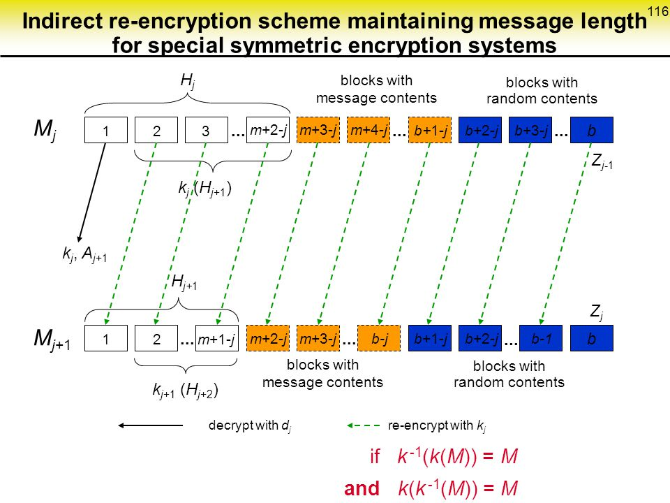 116 Indirect re-encryption scheme maintaining message length for special symmetric encryption systems 123 m+2-jm+3-jm+4-j b+1-jb+2-jb+3-j b...