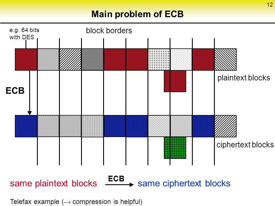 12 Main problem of ECB block borders plaintext blocks ciphertext blocks ECB e.g.