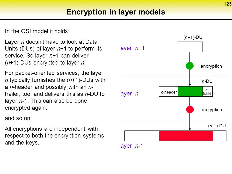 123 Encryption in layer models In the OSI model it holds: Layer n doesn't have to look at Data Units (DUs) of layer n+1 to perform its service.