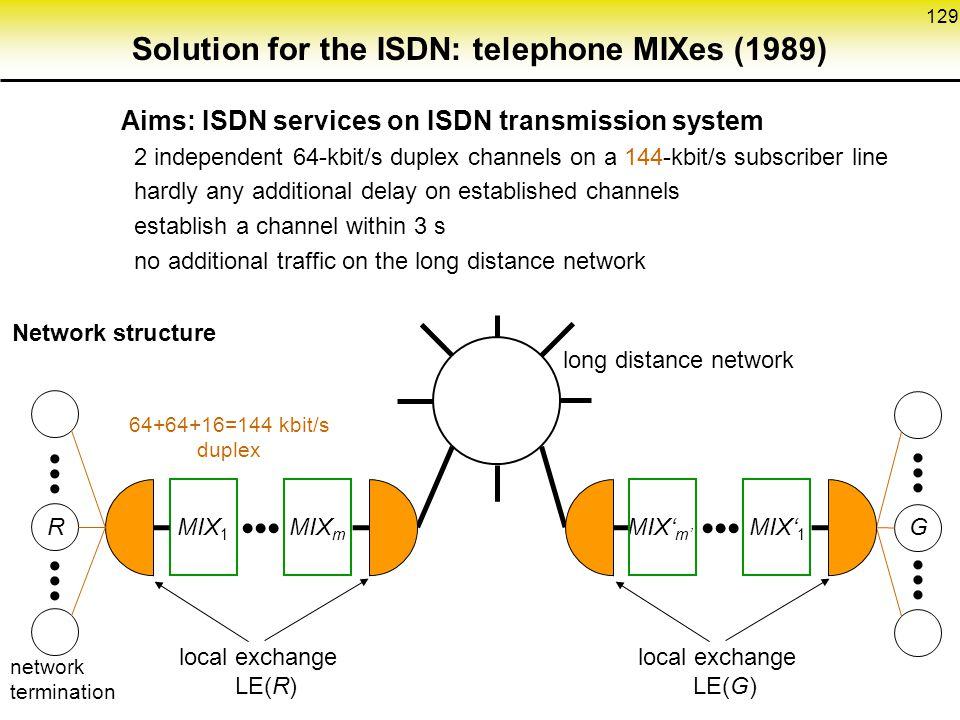 129 Solution for the ISDN: telephone MIXes (1989) Aims: ISDN services on ISDN transmission system 2 independent 64-kbit/s duplex channels on a 144-kbit/s subscriber line hardly any additional delay on established channels establish a channel within 3 s no additional traffic on the long distance network Network structure MIX 1 MIX m MIX' m' MIX' 1 RG local exchange LE(R) local exchange LE(G) long distance network 64+64+16=144 kbit/s duplex network termination