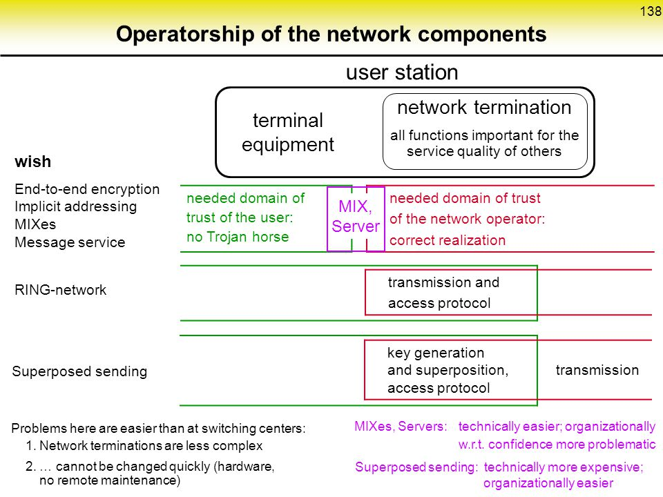 138 Operatorship of the network components user station terminal equipment network termination all functions important for the service quality of others needed domain of trust of the user: no Trojan horse needed domain of trust of the network operator: correct realization MIXes, Servers:technically easier; organizationally w.r.t.