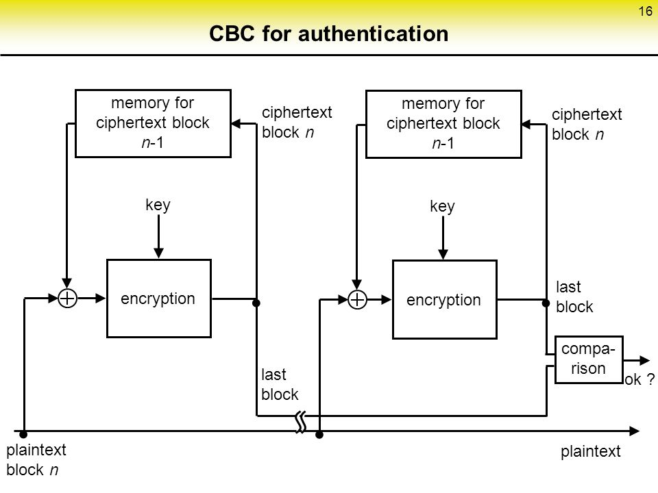 16 CBC for authentication encryption key plaintext ciphertext block n memory for ciphertext block n-1 plaintext block n    last block  compa- rison ciphertext block n last block ok ?