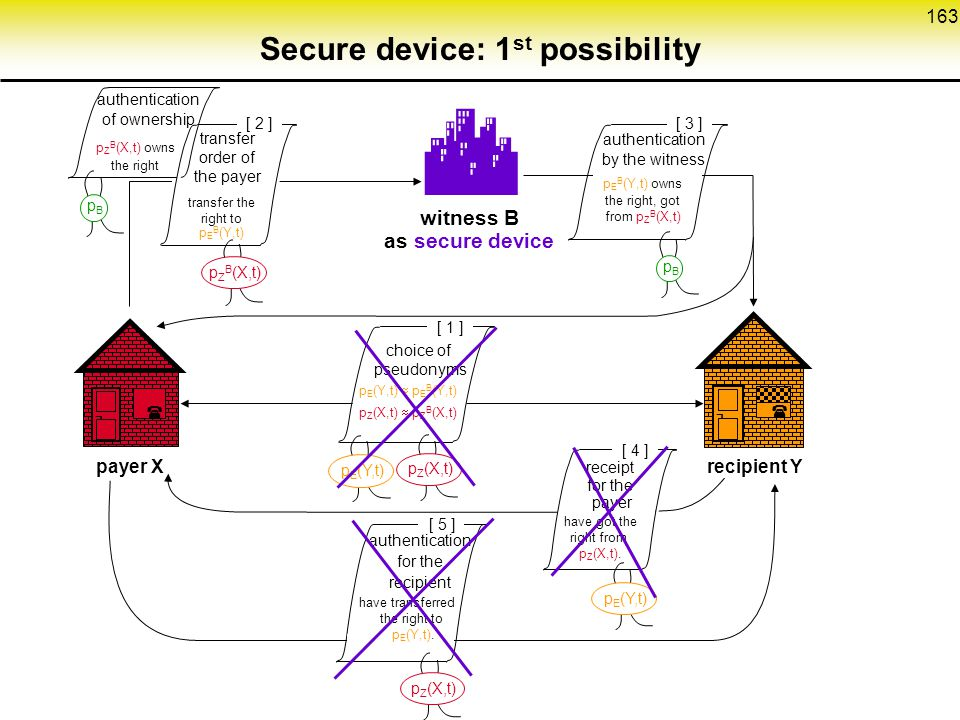 163 Secure device: 1 st possibility  witness B as secure device pBpB [ 3 ] ¬  payer Xrecipient Y ¬ [ 4 ] [ 1 ] authentication for the recipient receipt for the payer choice of pseudonyms p E (Y,t)  p E B (Y,t) p Z (X,t)  p Z B (X,t) authentication by the witness have got the right from p Z (X,t).