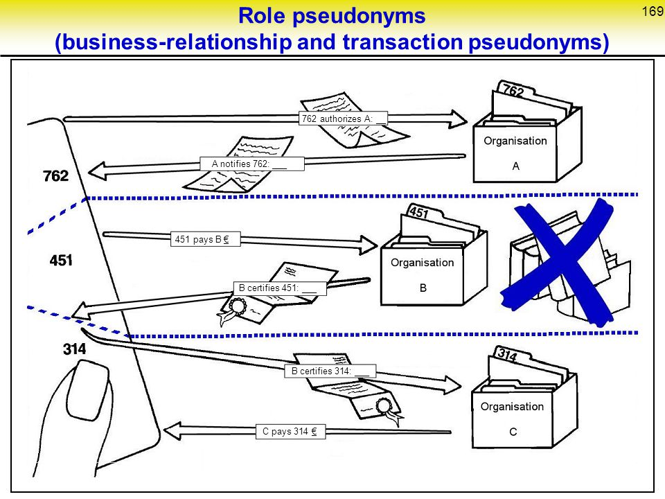 169 Role pseudonyms (business-relationship and transaction pseudonyms) 762 authorizes A: __ A notifies 762: ___ 451 pays B € B certifies 451: ___ B certifies 314: ___ C pays 314 €