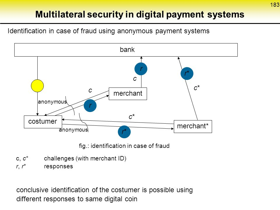 183 Multilateral security in digital payment systems Identification in case of fraud using anonymous payment systems costumer bank merchant merchant* r r r*r* r*r* c*c* c*c* c c anonymous fig.: identification in case of fraud c, c*challenges (with merchant ID) r, r*responses conclusive identification of the costumer is possible using different responses to same digital coin