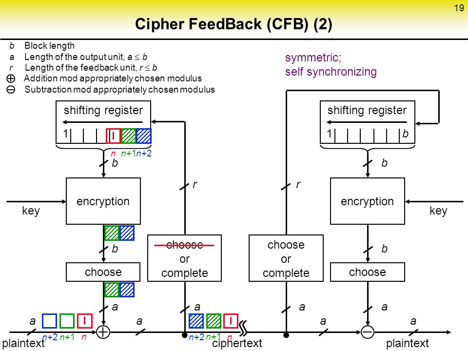 19 Cipher FeedBack (CFB) (2) choose encryption shifting register 1 b choose or complete choose encryption shifting register 1 b key b Block length a Length of the output unit, a  b r Length of the feedback unit, r  b Addition mod appropriately chosen modulus Subtraction mod appropriately chosen modulus b  r b a aa a a a plaintext ciphertext plaintext symmetric; self synchronizing n+1 n+2 n n n