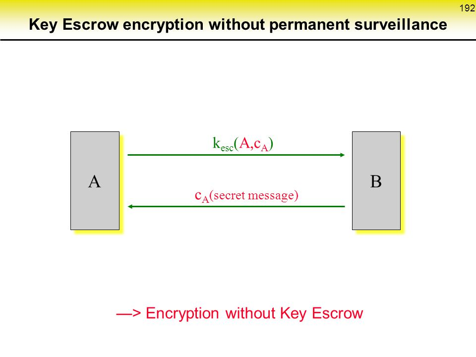 192 k esc (A,c A ) A A c A (secret message) B B —> Encryption without Key Escrow Key Escrow encryption without permanent surveillance