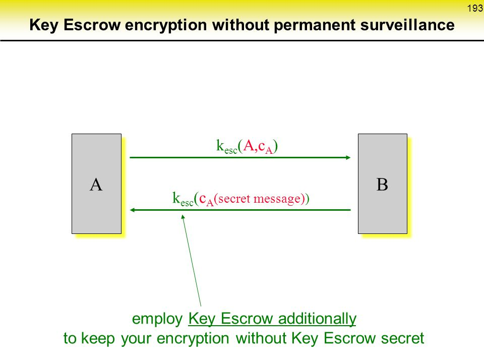 193 k esc (A,c A ) A A k esc (c A (secret message)) B B employ Key Escrow additionally to keep your encryption without Key Escrow secret Key Escrow encryption without permanent surveillance
