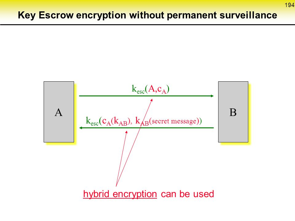 194 A A k esc (c A ( k AB ), k AB ( secret message )) B B hybrid encryption can be used k esc (A,c A ) Key Escrow encryption without permanent surveillance