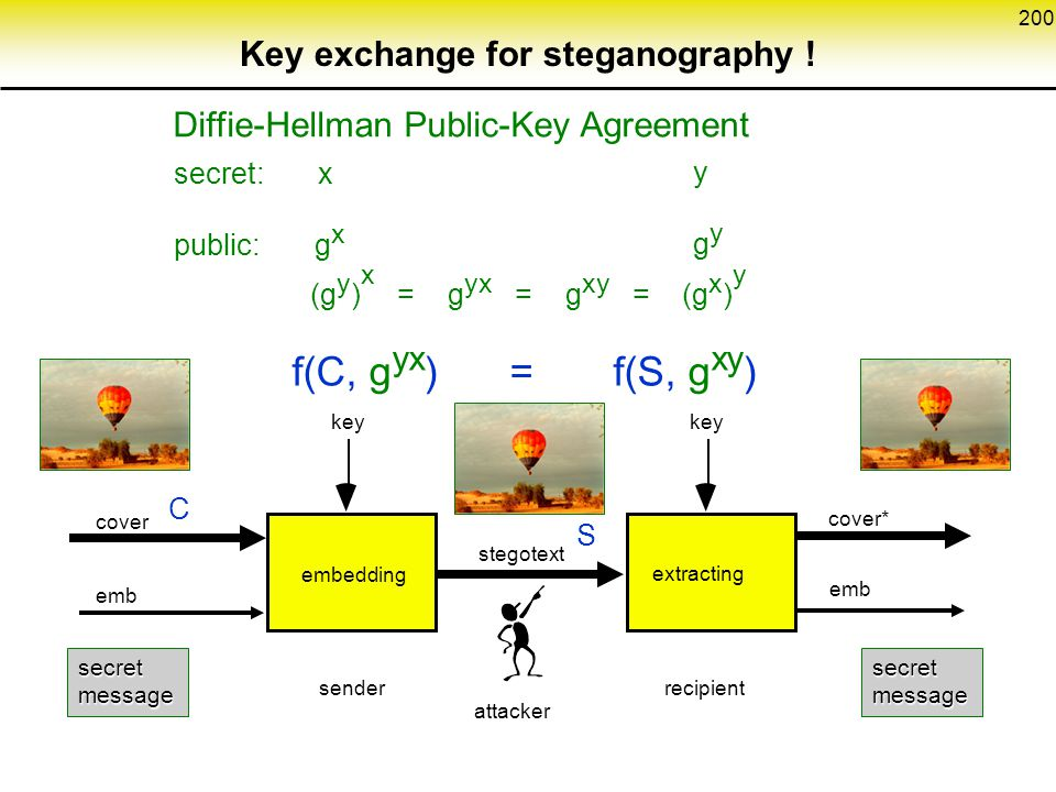 200 Key exchange for steganography .