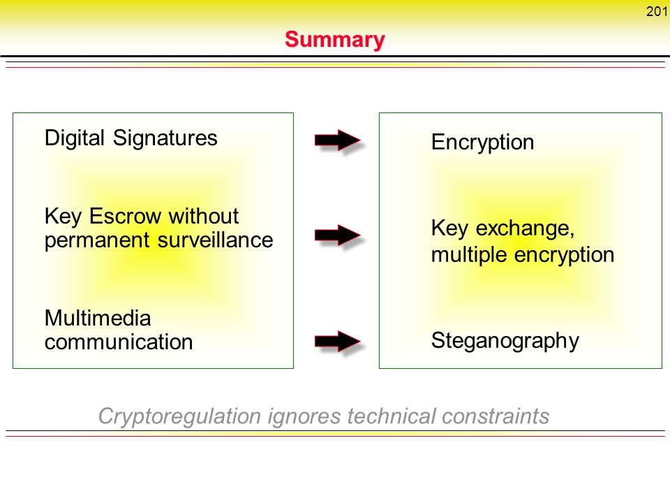 201 Digital Signatures Key Escrow without permanent surveillance Multimedia communication Encryption Key exchange, multiple encryption Steganography Cryptoregulation ignores technical constraints Summary