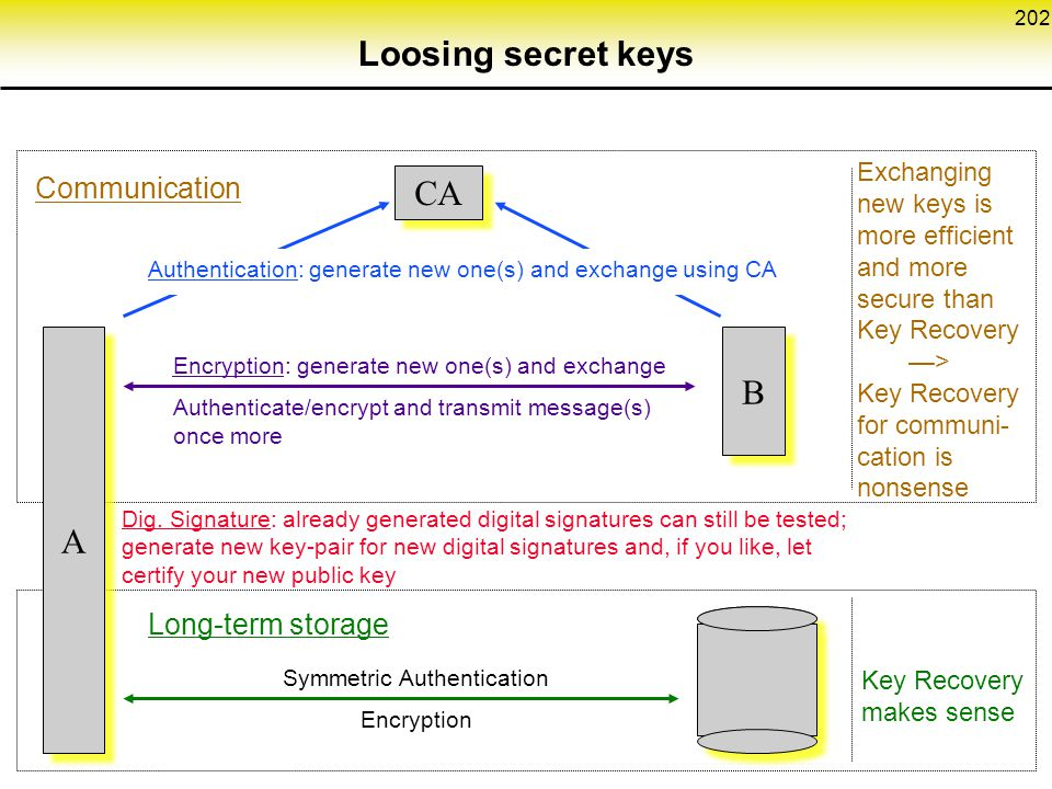 202 A A CA Exchanging new keys is more efficient and more secure than Key Recovery —> Key Recovery for communi- cation is nonsense Encryption: generate new one(s) and exchange Authenticate/encrypt and transmit message(s) once more Authentication: generate new one(s) and exchange using CA Dig.