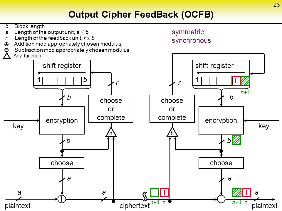 23 Output Cipher FeedBack (OCFB) choose encryption shift register 1 b choose or complete choose encryption shift register 1 key b Block length a Length of the output unit, a  b r Length of the feedback unit, r  b Addition mod appropriately chosen modulus Subtraction mod appropriately chosen modulus Any function b   r b a a a a plaintext ciphertext plaintext hh  h symmetric; synchronous n n n+1