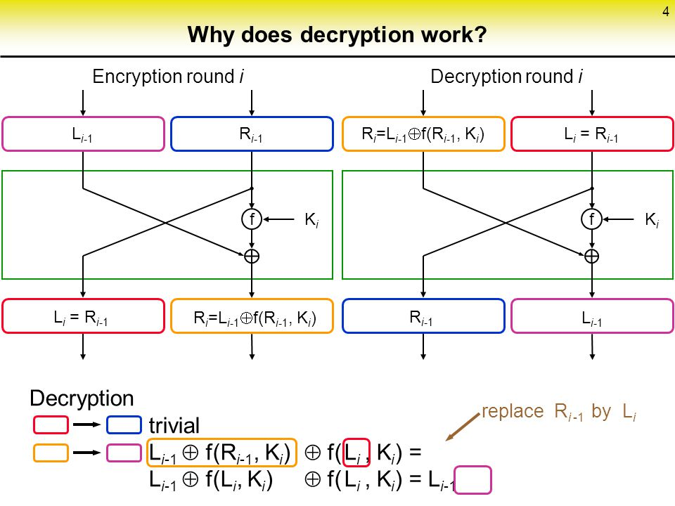 4 Why does decryption work.