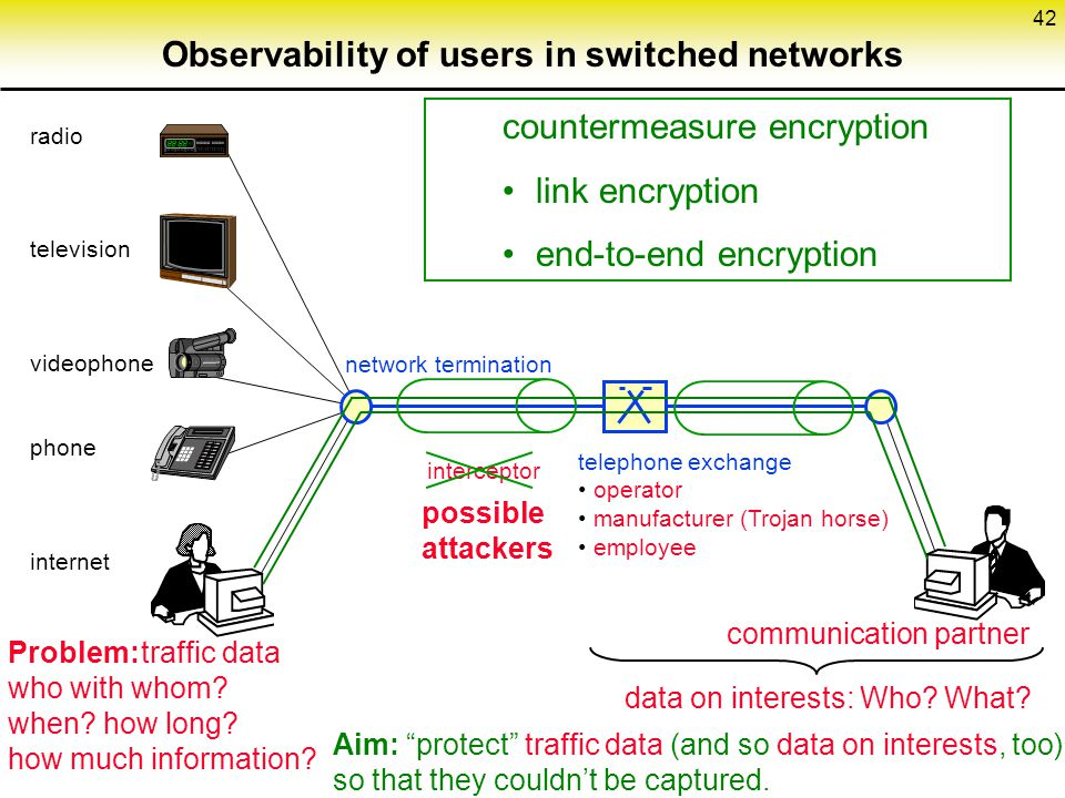 42 countermeasure encryption link encryption end-to-end encryption Problem:traffic data who with whom.