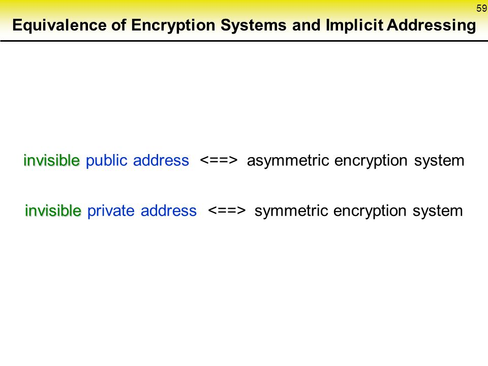 59 Equivalence of Encryption Systems and Implicit Addressing invisible invisible public address asymmetric encryption system invisible invisible private address symmetric encryption system