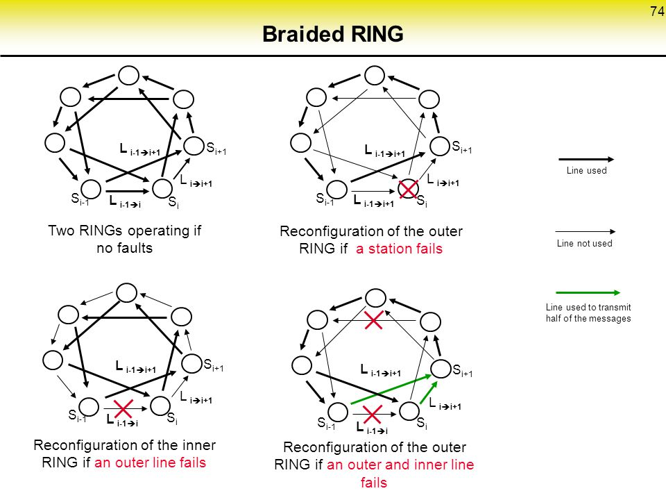 74 Braided RING Two RINGs operating if no faults S i+1 L i  i+1 L i-1  i+1 L i-1  i SiSi S i-1 Reconfiguration of the outer RING if a station fails SiSi S i-1 S i+1 L i-1  i L i-1  i+1 L i  i+1 Reconfiguration of the inner RING if an outer line fails Reconfiguration of the outer RING if an outer and inner line fails Line used Line not used Line used to transmit half of the messages SiSi S i-1 S i+1 L i-1  i L i  i+1 L i-1  i+1 S i+1 SiSi L i-1  i+1 L i  i+1 S i-1
