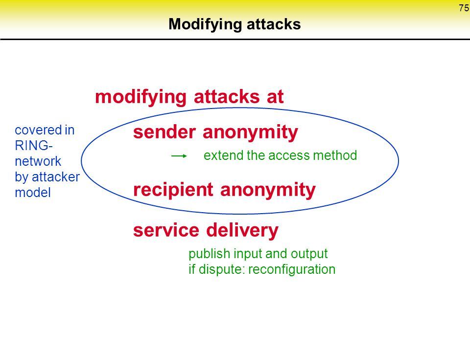 75 Modifying attacks modifying attacks at sender anonymity extend the access method recipient anonymity service delivery publish input and output if dispute: reconfiguration covered in RING- network by attacker model