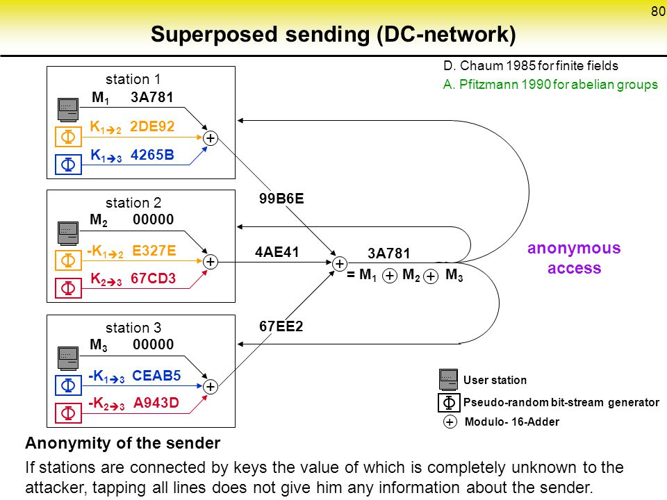 80 Superposed sending (DC-network) + + ++........+........