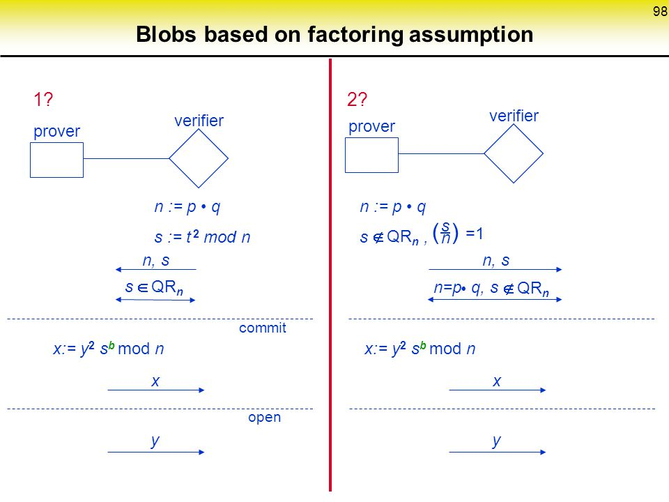 98 Blobs based on factoring assumption 1?2.