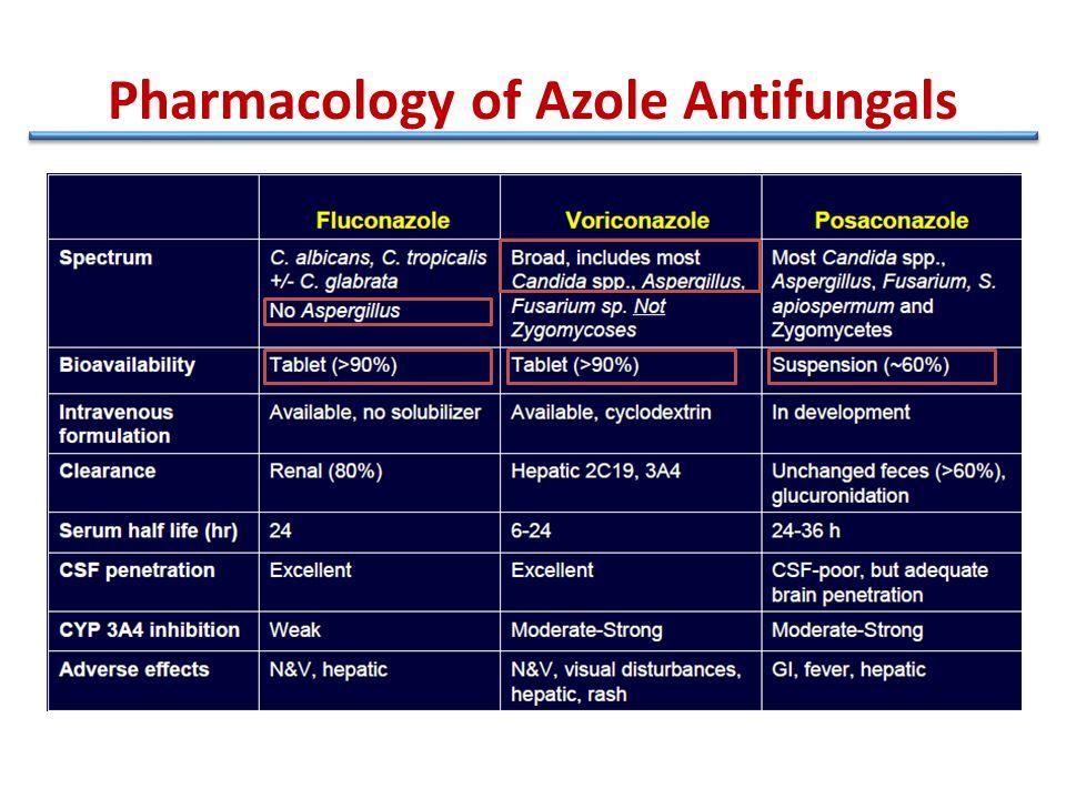 Pharmacology of Azole Antifungals